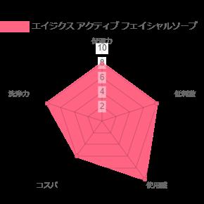 アジカ エイジクス アクティブ フェイシャルソープの比較表