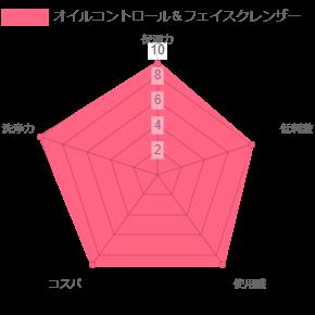 オイルコントロール&フェイスクレンザーの比較表