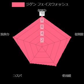 ジゲン フェイスウォッシュの比較表