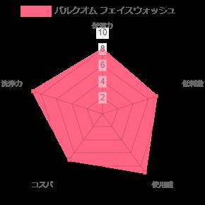 バルクオム フェイスウォッシュの比較表