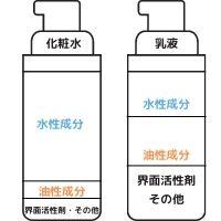 化粧水・乳液の構造